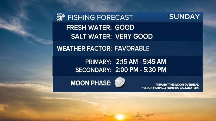 Fishing and Hunting Forecast