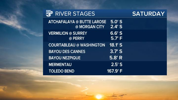 River Stages